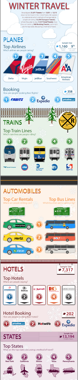 winter travel infographic
